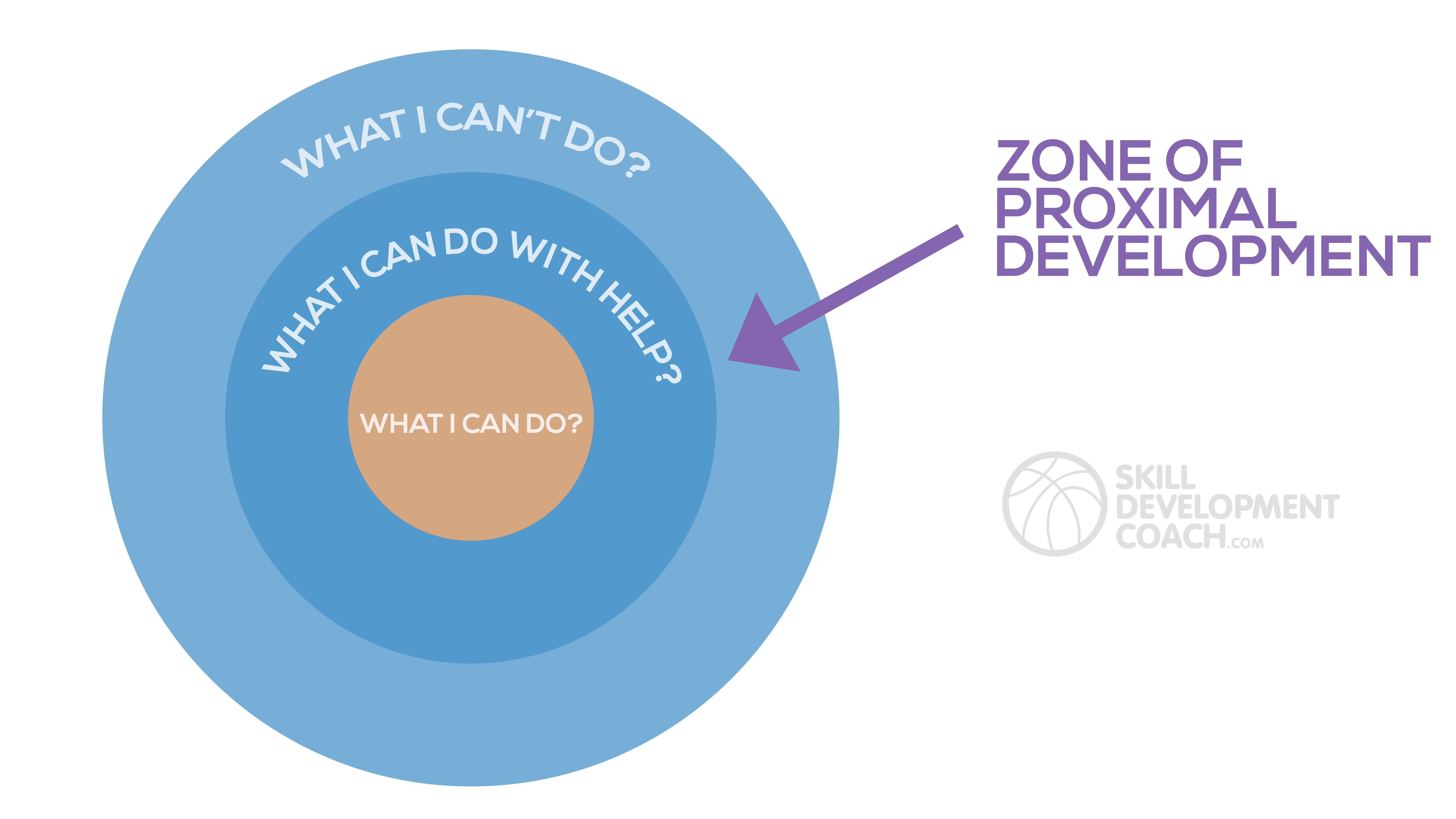 SDC - Zone Of Proximal Development with Logo